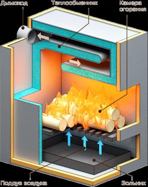 Отопление дома на твердом топливе своими руками